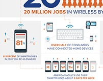 WirelessU Infographics