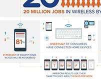 WirelessU Infographics