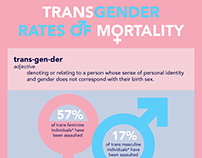 Transgender Rates of Mortality Infographic