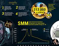 Oscars 2016 infographics