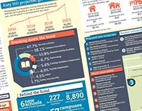 Katy ISD Bond Infographic