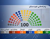 Kurdistan Elections 2013 | VIZRT