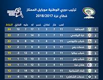 ترتيب دوري الوطنية موبايل غزة 2017-2018م