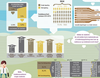 Infographic for Fontys University of Applied Sciences