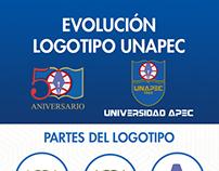 Evolución Logotipo UNAPEC
