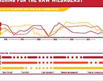 Raw Wildabeast infographic