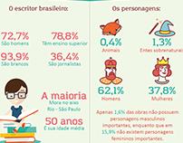 Infográficos - Literatura Infanto-juvenil
