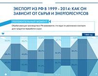 """Инфографика """"Экспорт из РФ сырья и энергоресурсов"""""""