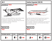 Airplane Technology 1924–2008. Infographics