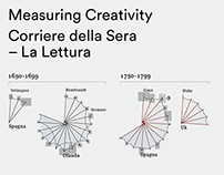 Measuring creativity
