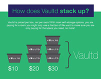 Infographic for Vaultd