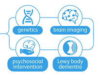 Alzheimers Society UK Dementia Research
