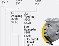 Trump's global empire