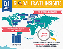 Q1 Travel Insights infographic and report