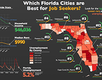 Where to Start Your Florida Job Search Infographic