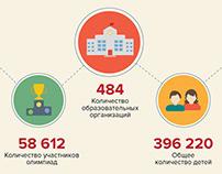 Инфографика: Как работает система АИС «Контингент»