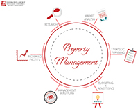 Property Management Wheel