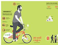 Ecobici infographic