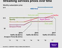 Streaming Services Prices Over Time