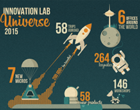 INFOGRAPHICS Innovation Lab universe 2015
