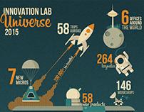 INFOGRAPHICS Innovation Lab universe 2015