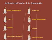 """Sprechakte """"Iphigenie auf Tauris"""" (2,1)"""