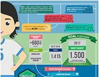 Standard Chartered Bank GOAL Infographics