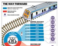Rail Budget, Train services in Mumbai