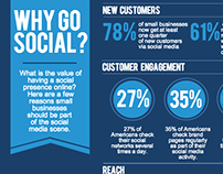 Why a Small Business Need to make Social Media Presence