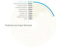 Visualizing the tourism of Madrid