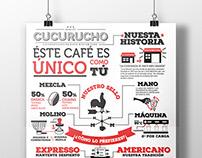 CUCURUCHO CAFÉ- Infographic design