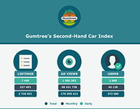 Infographic: Gumtree's Second Hand Car Index