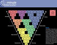 Minute Semeiotic