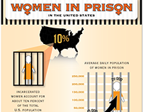 Women In Prison Infographic