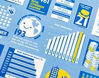 Mittuniversitetet Infographics