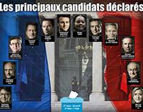 Les principaux candidats déclarés