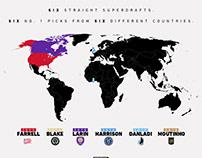 MLS SUPERDRAFT #1 Picks Social Graphics
