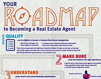 Roadmap to Real Estate Infographic