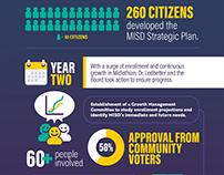 Midlothian ISD Action Plan Infographic