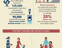 NYC Rent Cost NYU Furman Center Capital One