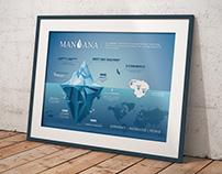 """""""MANJANA"""" įmonės infografikas"""