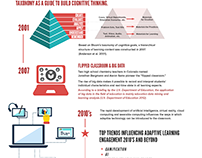 Adaptive Learning Infographic