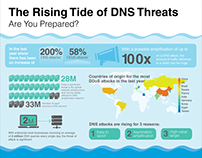Domain Name System (DNS) Threats - Infographic & Video