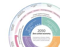 Zero Carbon Economy infographic