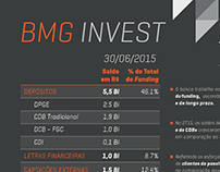 Infográfico - BMG Invest