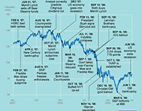 Charting the Dow in the crisis