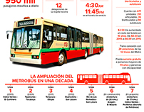 Infografía Metrobus