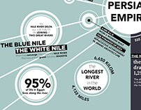 The Nile River Infographic