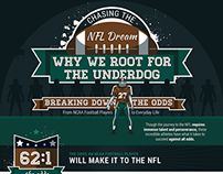 Odds Of Making The NFL