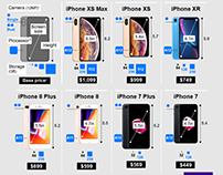 What iPhone Should I Buy?